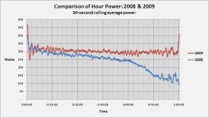 Hour-watts 08-09