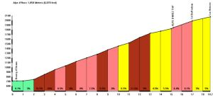 Graph from cycling challenge - http://www.cycling-challenge.com/alpe-dhuez-4/ - Great site, check it out