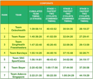 Corporate qualification results