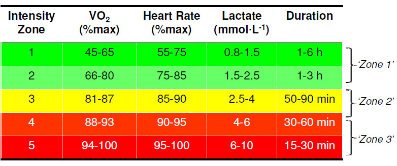 Use of heart rate monitors by endurance athletes: Lessons from ...