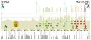 RVV 2014 profile