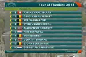 Tour of Flanders result